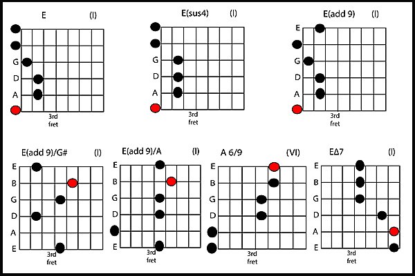 Learn How To Sussing Out Suspended Chords - Part 2 | BAJAAO.COM