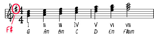 What Are I IV V (1 4 5) Chords and Why Should You Care? : Guitar Lessons @ Ultimate-Guitar.Com