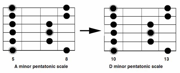 Guitar guitar chords a7 : How to Use the Dominant Pentatonic Scale in Your Blues Guitar ...