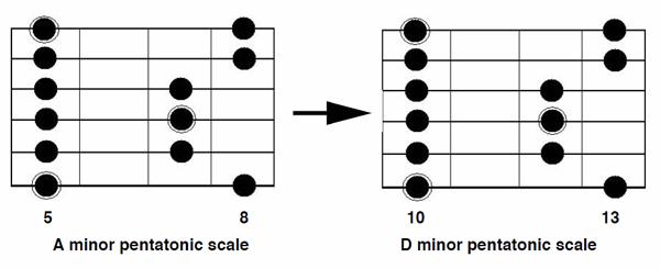 Guitar : guitar chords a7 Guitar Chords A7 : Guitar Chordsu201a Guitar