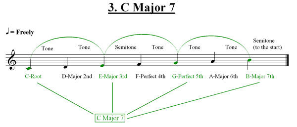 How To Play 7th Chords Guitar Lessons Ultimate Guitar