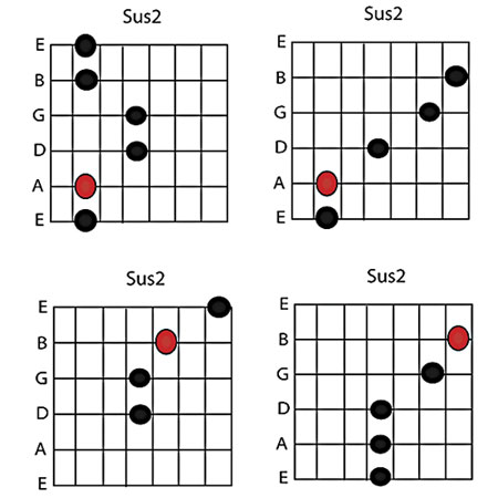 Sussing Out the Symmetry of Suspended Chords | Guitar Lessons ...