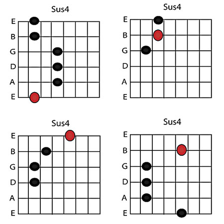 Sussing Out The Symmetry Of Suspended Chords Guitar Lessons