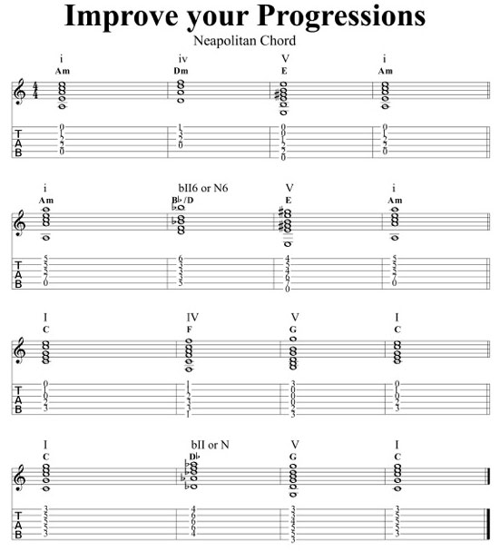 Neapolitan Chords What They Are And How To Use Them Guitar