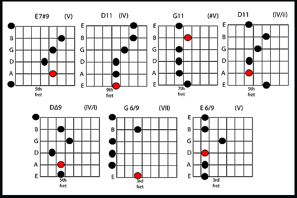 The Jimi Chord Part 2 What The Funk Guitar Lessons Ultimate