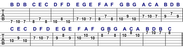Guitar guitar tablature explained : Major Scale Melodic Patterns for Guitar - Lesson 1 | Guitar ...