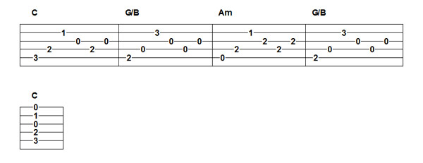 Picking Patterns for Beginners Made Easy : Guitar Lessons @ Ultimate-Guitar.Com