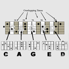 CAGED System Explained