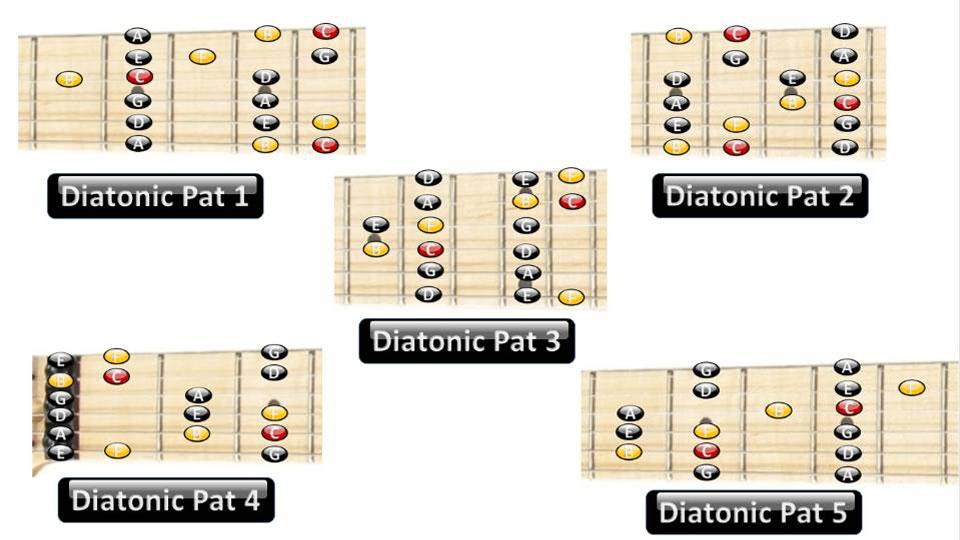 lead guitar scales introduction guitar lessons ultimate guitar com. Black Bedroom Furniture Sets. Home Design Ideas