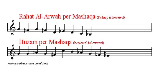 Middle Eastern Maqams: Scales Lesson