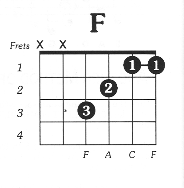 Master The F Chord and All its Variations and Substitutes
