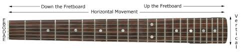 Learning The Fretboard. Part I