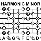 Memorising the Harmonic Minor Modes