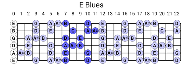 the blues scale and the dorian mode guitar lessons ultimate guitar com. Black Bedroom Furniture Sets. Home Design Ideas