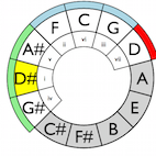 Learn Something: Here's an Interactive Circle of 5ths to Teach You Some Essential Theory