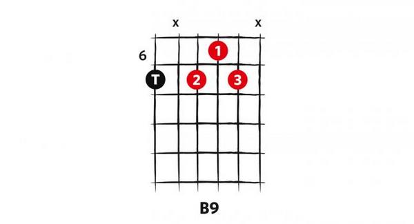 Guitar Stuff: 10 Next-Level Blues Guitar Chords | Music News ...