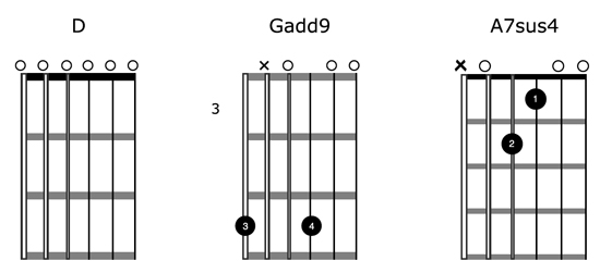 Guitar guitar chords in open d : Open Tunings Made Easy for Your Acoustic Guitar Playing | Guitar ...