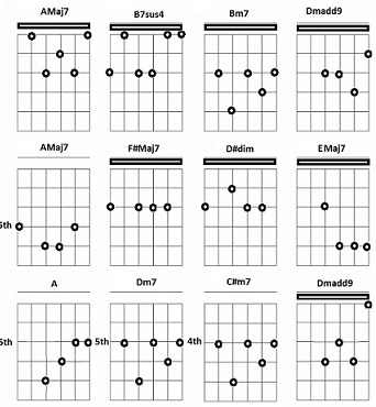 Mandolin mandolin chords dm7 : Guitar : guitar chords dm7 Guitar Chords Dm7 and Guitar Chords ...