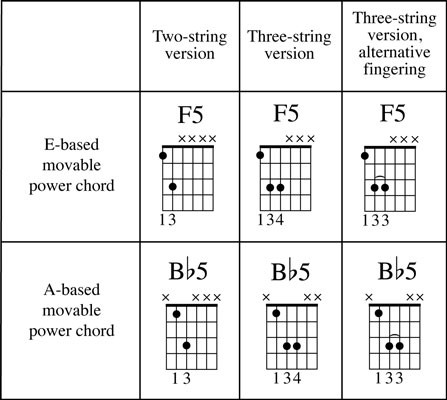 Power chord | Wiki @ Ultimate-Guitar.com