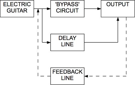 Delay wiki ultimate guitar delay line block diagram ccuart Image collections